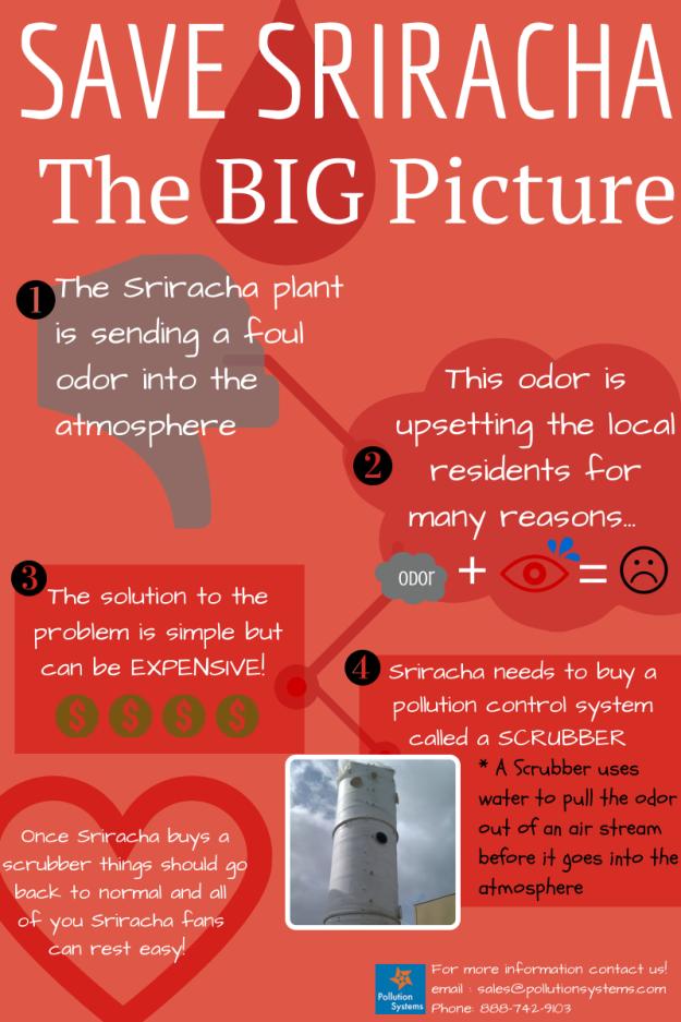 Save Sriracha!